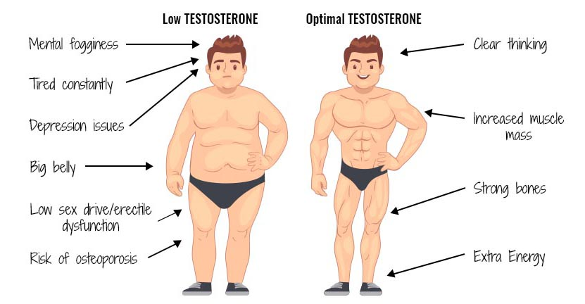 symptoms-of-low-testosterone